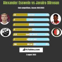 Alexander Esswein vs Javairo Dilrosun h2h player stats