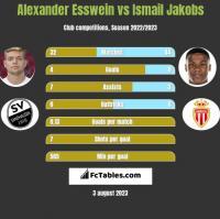 Alexander Esswein vs Ismail Jakobs h2h player stats