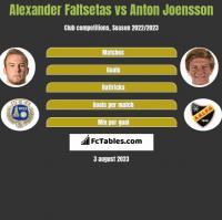 Alexander Faltsetas vs Anton Joensson h2h player stats