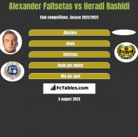 Alexander Faltsetas vs Heradi Rashidi h2h player stats