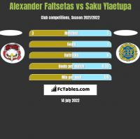 Alexander Faltsetas vs Saku Ylaetupa h2h player stats