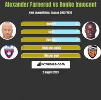 Alexander Farnerud vs Bonke Innocent h2h player stats