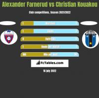 Alexander Farnerud vs Christian Kouakou h2h player stats