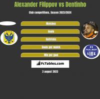 Alexander Filippov vs Dentinho h2h player stats