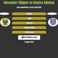 Alexander Filippov vs Dmytro Khlobas h2h player stats
