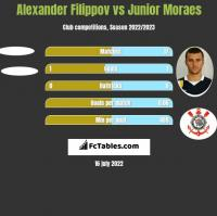 Alexander Filippov vs Junior Moraes h2h player stats