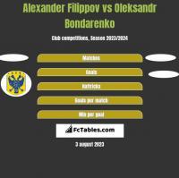 Alexander Filippov vs Oleksandr Bondarenko h2h player stats