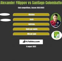 Alexander Filippov vs Santiago Colombatto h2h player stats