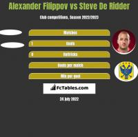 Alexander Filippov vs Steve De Ridder h2h player stats