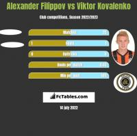 Alexander Filippov vs Wiktor Kowalenko h2h player stats