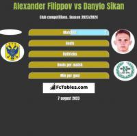 Alexander Filippov vs Danylo Sikan h2h player stats