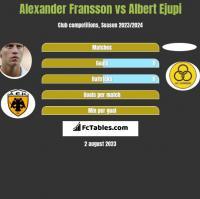 Alexander Fransson vs Albert Ejupi h2h player stats