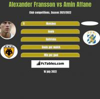 Alexander Fransson vs Amin Affane h2h player stats