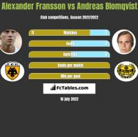 Alexander Fransson vs Andreas Blomqvist h2h player stats
