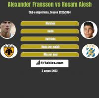 Alexander Fransson vs Hosam Aiesh h2h player stats