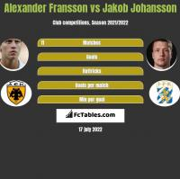 Alexander Fransson vs Jakob Johansson h2h player stats