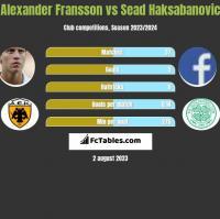 Alexander Fransson vs Sead Haksabanovic h2h player stats