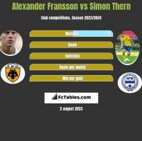 Alexander Fransson vs Simon Thern h2h player stats