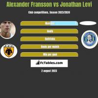 Alexander Fransson vs Jonathan Levi h2h player stats