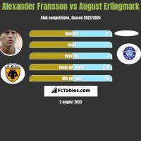 Alexander Fransson vs August Erlingmark h2h player stats