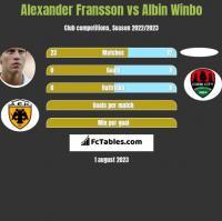 Alexander Fransson vs Albin Winbo h2h player stats