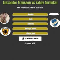 Alexander Fransson vs Yahav Gurfinkel h2h player stats