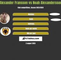 Alexander Fransson vs Noah Alexandersson h2h player stats