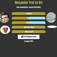 Alexander Frei vs Ari h2h player stats