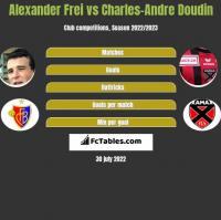 Alexander Frei vs Charles-Andre Doudin h2h player stats