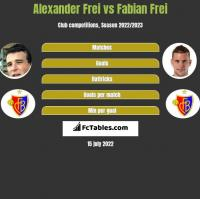Alexander Frei vs Fabian Frei h2h player stats