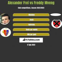 Alexander Frei vs Freddy Mveng h2h player stats