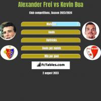 Alexander Frei vs Kevin Bua h2h player stats