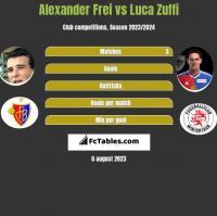 Alexander Frei vs Luca Zuffi h2h player stats