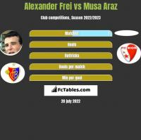 Alexander Frei vs Musa Araz h2h player stats