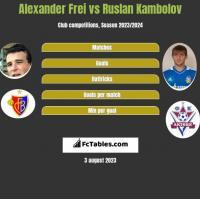 Alexander Frei vs Rusłan Kambolow h2h player stats