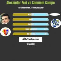 Alexander Frei vs Samuele Campo h2h player stats