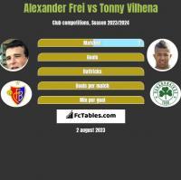 Alexander Frei vs Tonny Vilhena h2h player stats