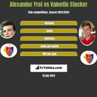 Alexander Frei vs Valentin Stocker h2h player stats