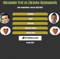 Alexander Frei vs Zdravko Kuzmanovic h2h player stats