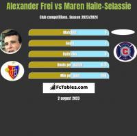 Alexander Frei vs Maren Haile-Selassie h2h player stats