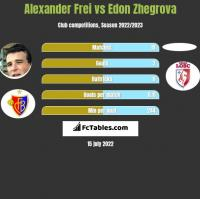 Alexander Frei vs Edon Zhegrova h2h player stats