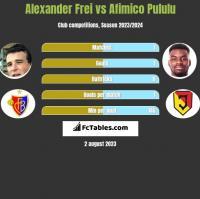 Alexander Frei vs Afimico Pululu h2h player stats