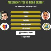 Alexander Frei vs Noah Okafor h2h player stats