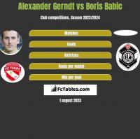 Alexander Gerndt vs Boris Babic h2h player stats