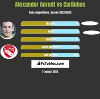 Alexander Gerndt vs Carlinhos h2h player stats