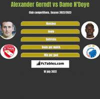 Alexander Gerndt vs Dame N'Doye h2h player stats