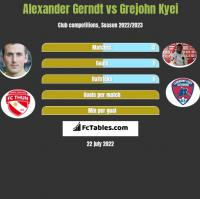 Alexander Gerndt vs Grejohn Kyei h2h player stats