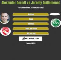 Alexander Gerndt vs Jeremy Guillemenot h2h player stats