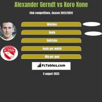 Alexander Gerndt vs Koro Kone h2h player stats