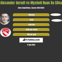 Alexander Gerndt vs Mychell Ruan Da Silva h2h player stats